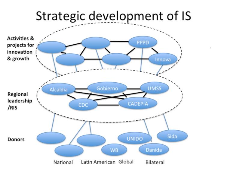 Stratecic development of IS